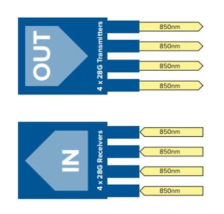 QSFP28 100GBASE-SR4