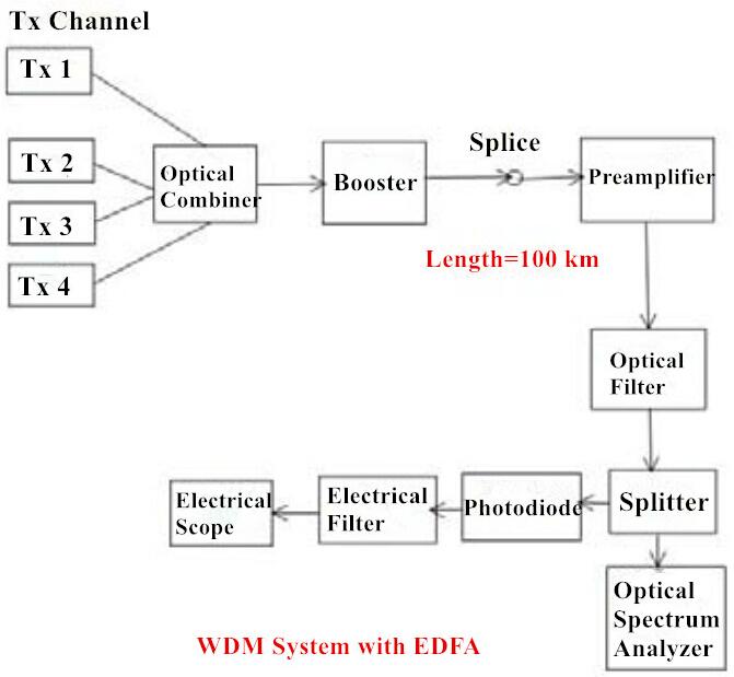 WDM system with EDFA