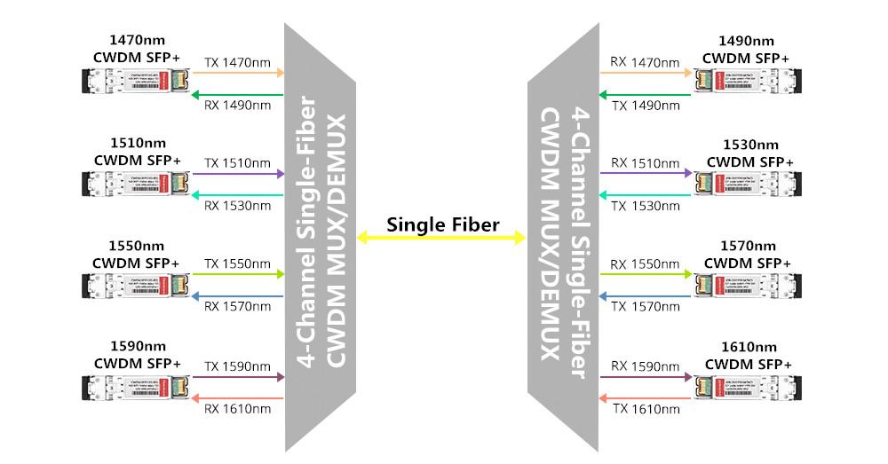 4-channel single-fiber CWDM