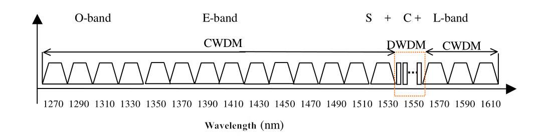 CWDM wavelength