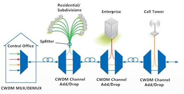 cwdm basic configuration