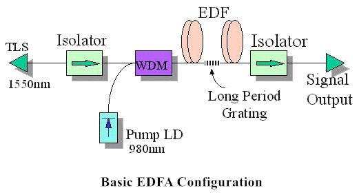 edfa basic configuration