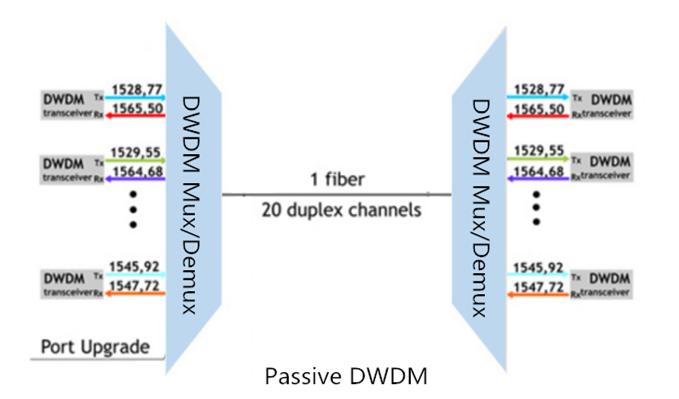 passive DWDM