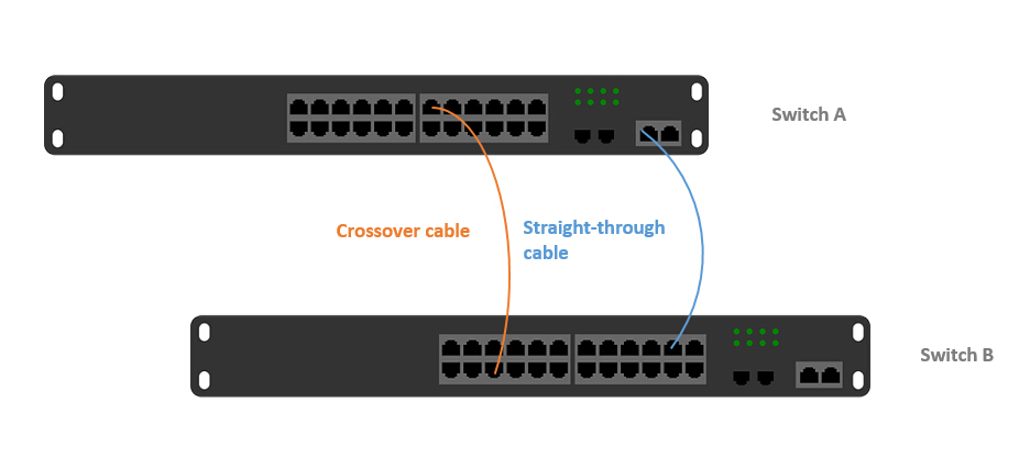 ethernet crossover cable diagram switch stacking vs uplink which is better for connect rj12 crossover cable diagram #11