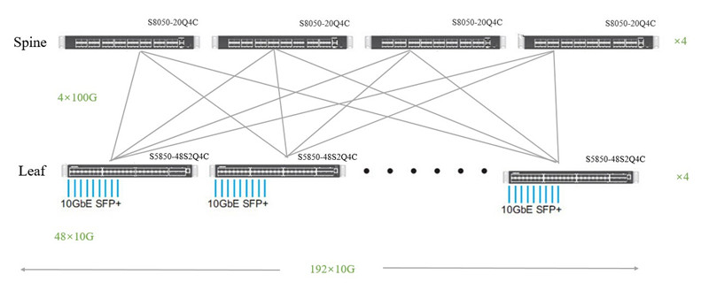 48-port 10ge switch in leaf-spine