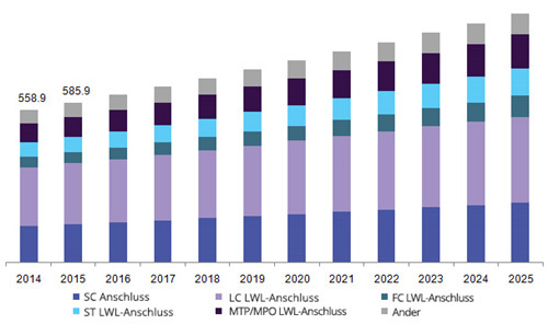 Analyse der LWL-Stecker