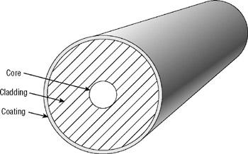 Components of Optical Fiber