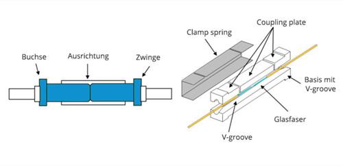 Glasfaserkabel Stecker