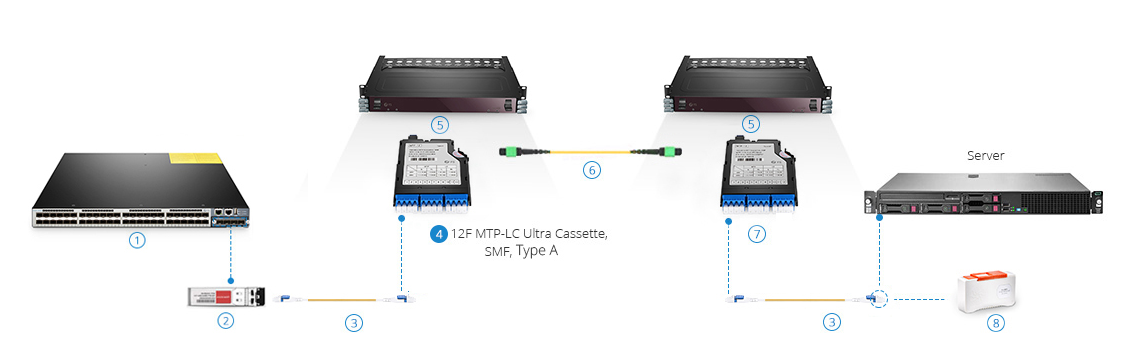 How to Choose MTP/MPO Cable for 10G/40G/100G Connections