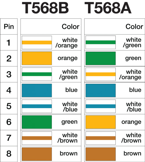 t568a-vs-t568b
