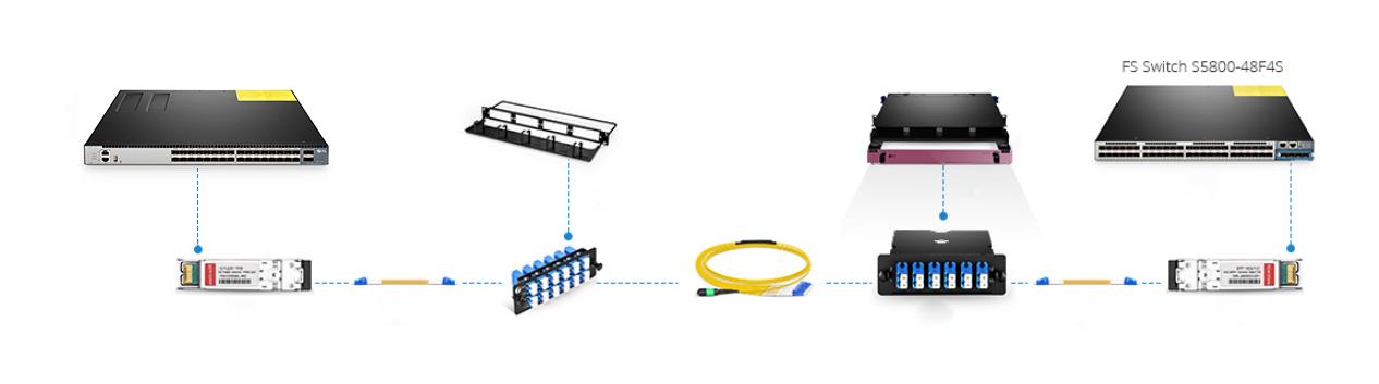 Server Rack to Network Rack